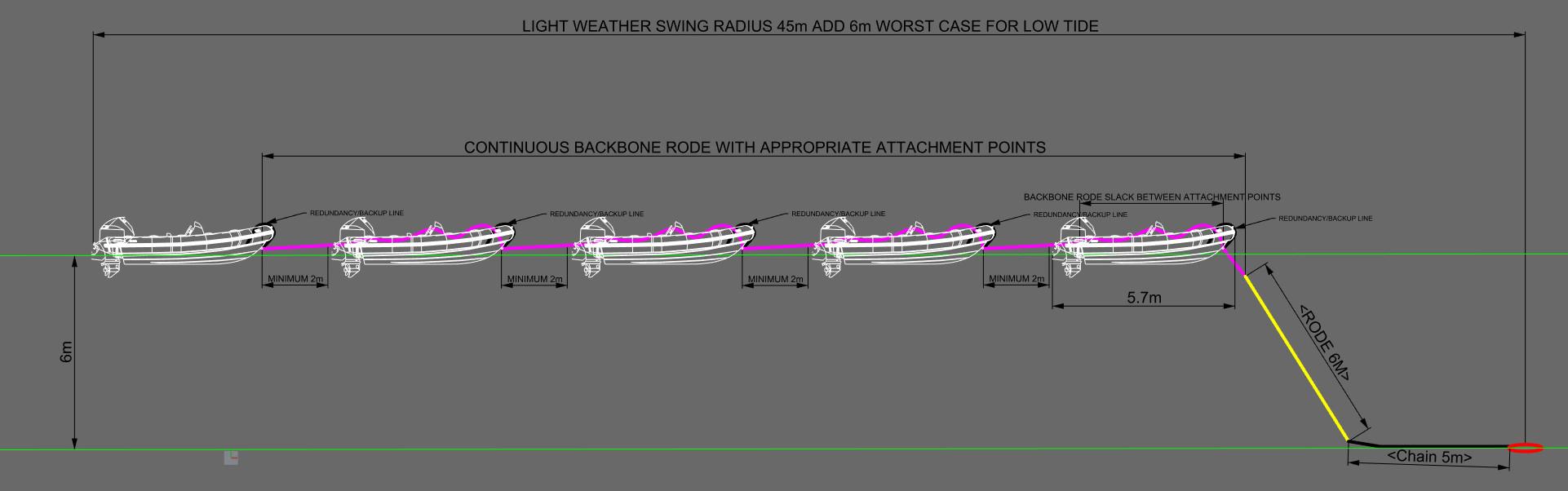 KYC Anchor-Backbone Concept
